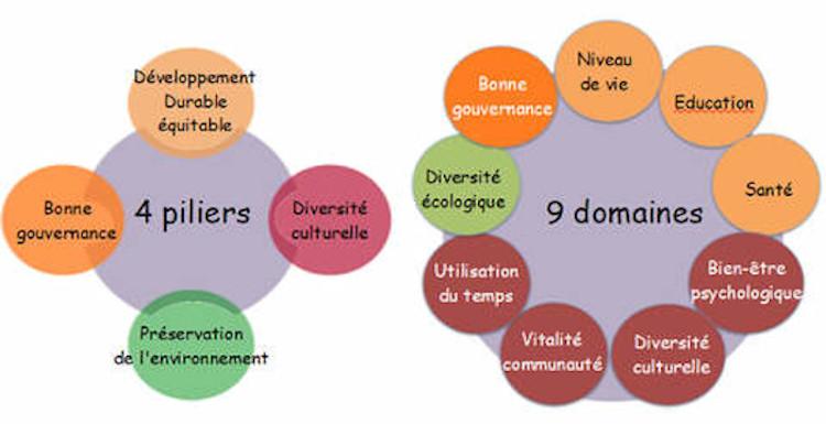 BNB : les 4 piliers et les 9 domaines