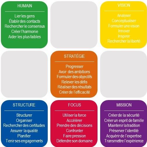 Management drive - les 6 couleurs